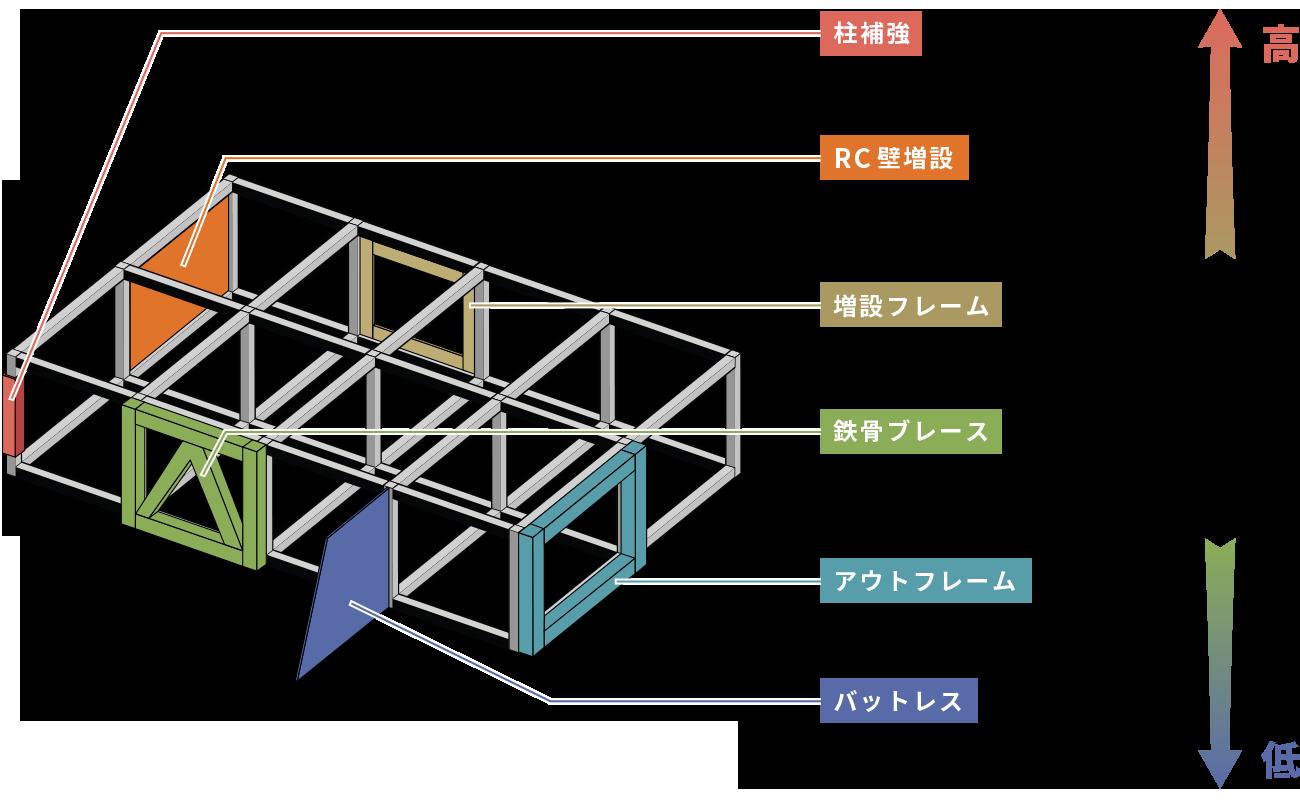 株式会社スイコウ 耐震補強の工法の種類について