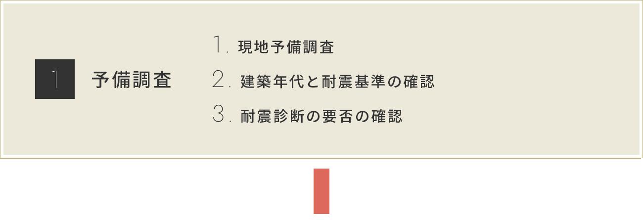 株式会社スイコウ 耐震診断・耐震改修の流れ1