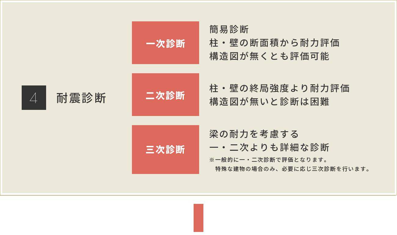 株式会社スイコウ 耐震診断・耐震改修の流れ4